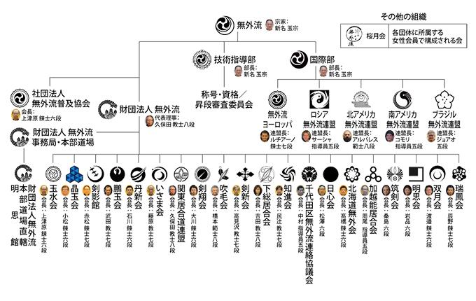 吹毛会関連団体 居合・剣術/財...